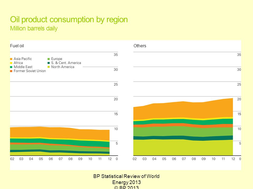 BP Statistical Review of World Energy 2013 © BP 2013 Oil product consumption by region Million barrels daily Fuel oilOthers
