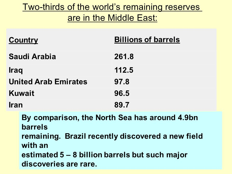 Two-thirds of the world's remaining reserves are in the Middle East: CountryBillions of barrels Saudi Arabia261.8 Iraq112.5 United Arab Emirates97.8 K