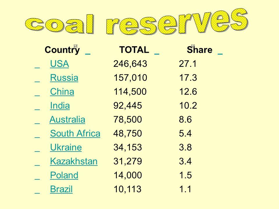 Country TOTAL Share USA 246,64327.1 Russia 157,01017.3 China 114,50012.6 India 92,44510.2 Australia 78,5008.6 South Africa 48,7505.4 Ukraine 34,1533.8