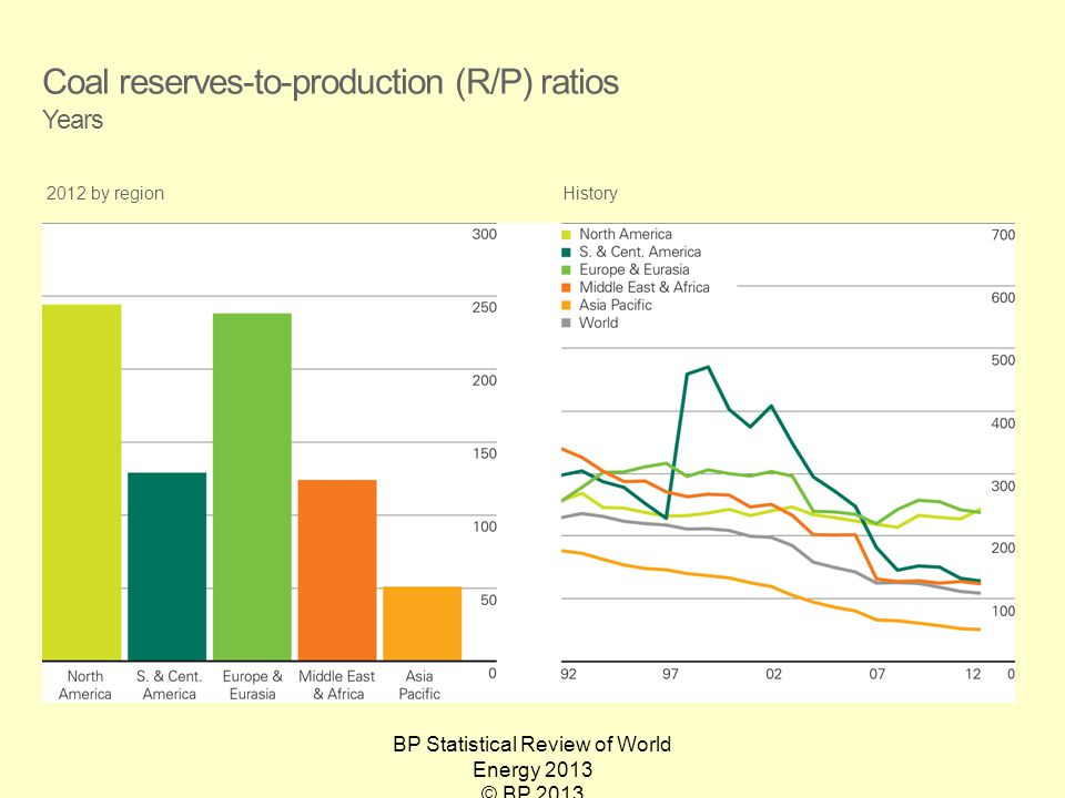 BP Statistical Review of World Energy 2013 © BP 2013 Coal reserves-to-production (R/P) ratios Years 2012 by regionHistory