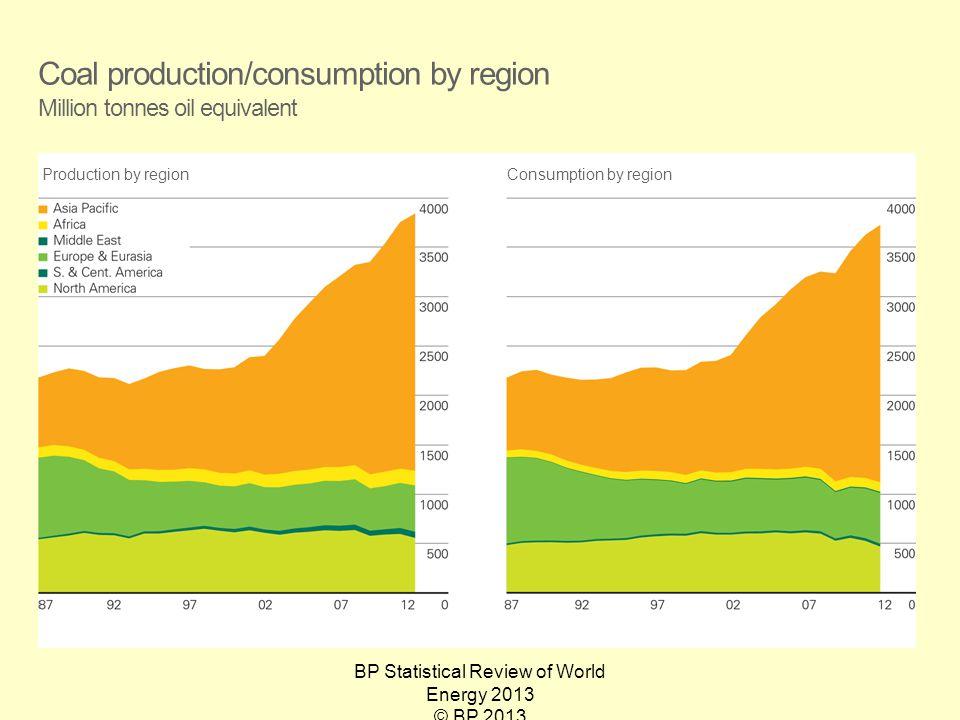 BP Statistical Review of World Energy 2013 © BP 2013 Coal production/consumption by region Million tonnes oil equivalent Production by regionConsumpti