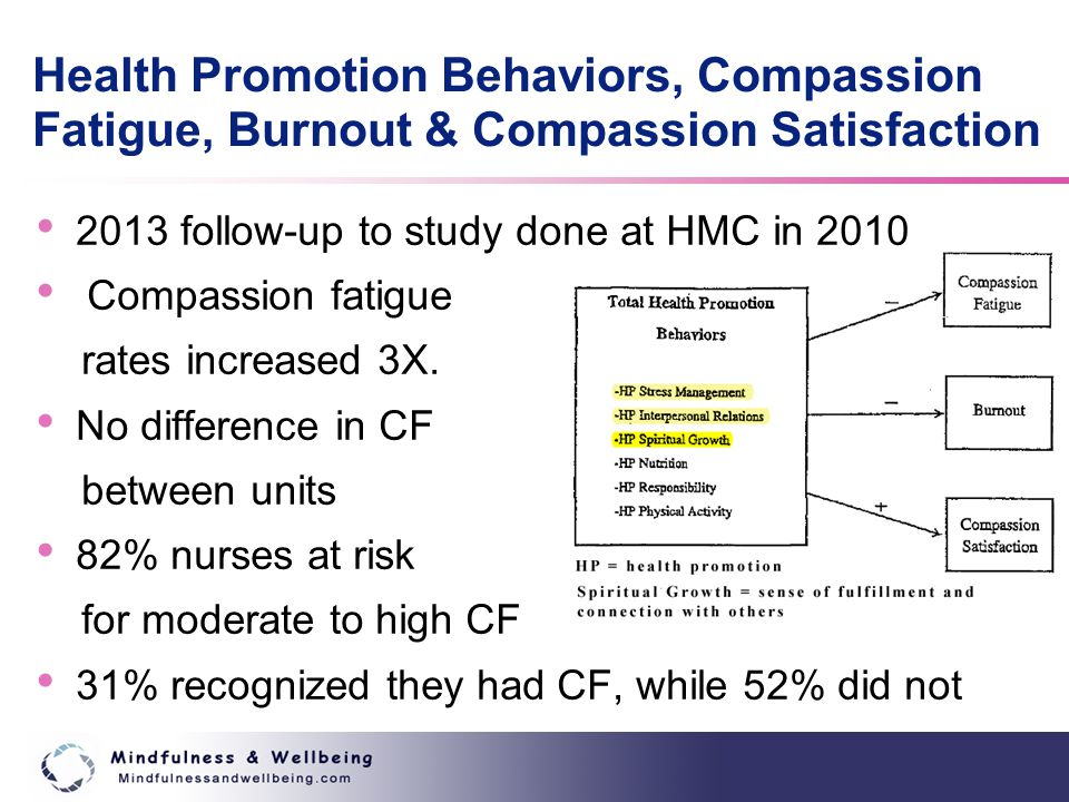 2013 follow-up to study done at HMC in 2010 Compassion fatigue rates increased 3X.