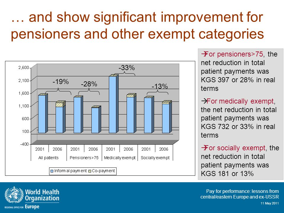 Pay for performance: lessons from central/eastern Europe and ex-USSR 11 May 2011  For pensioners>75, the net reduction in total patient payments was