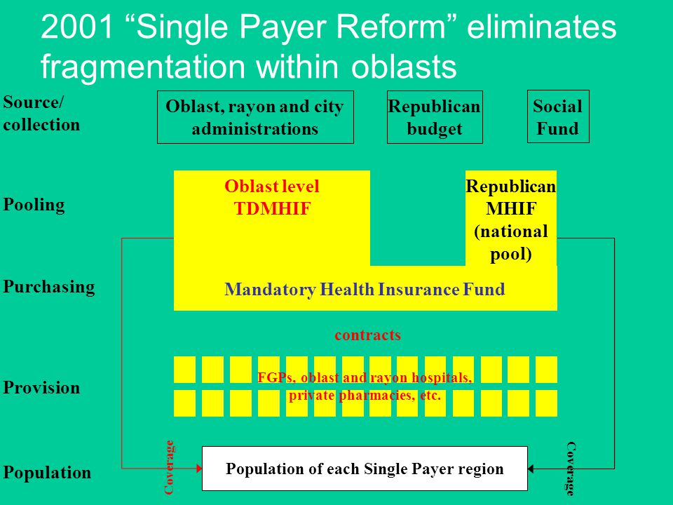 Republican MHIF (national pool) Population of each Single Payer region Coverage contracts Source/ collection Pooling Purchasing Provision Population Social Fund Oblast, rayon and city administrations Republican budget FGPs, oblast and rayon hospitals, private pharmacies, etc.