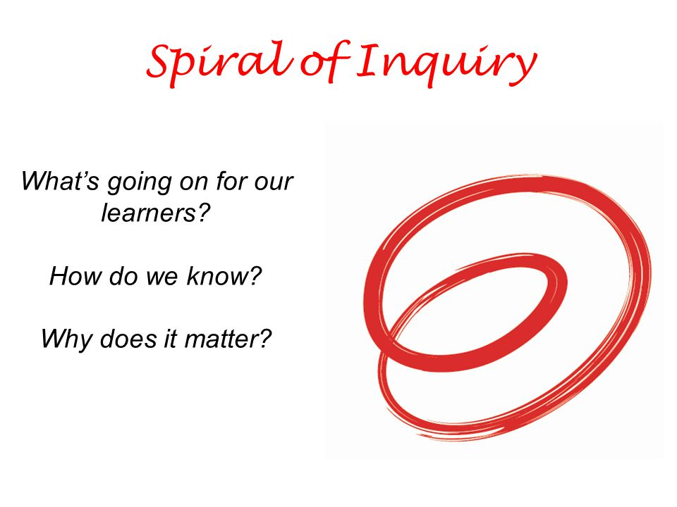 Spiral of Inquiry What's going on for our learners How do we know Why does it matter