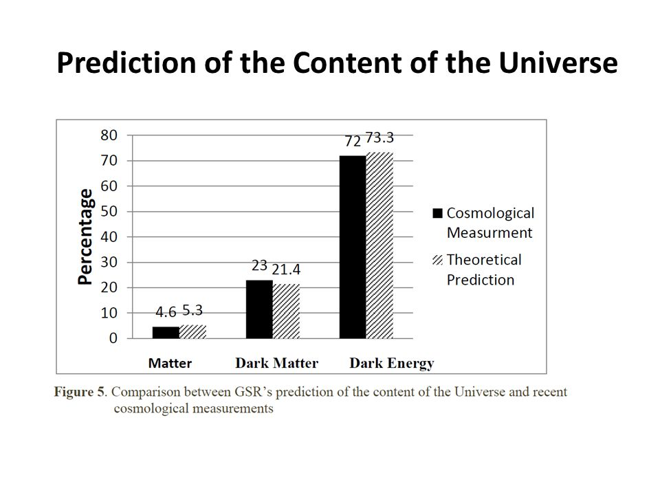 Prediction of the Content of the Universe