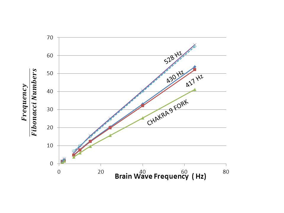 528 Hz CHAKRA 9 FORK