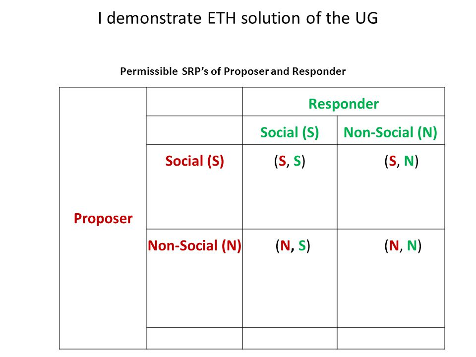 Proposer Responder Social (S)Non-Social (N) Social (S)(S, S) (S, N) Non-Social (N) (N, S) (N, N) Permissible SRP's of Proposer and Responder I demonstrate ETH solution of the UG