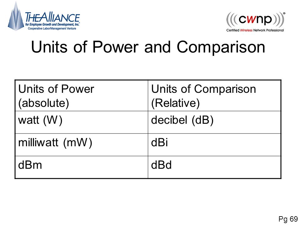 Units of Power and Comparison Pg 69 Units of Power (absolute) Units of Comparison (Relative) watt (W)decibel (dB) milliwatt (mW)dBi dBmdBd