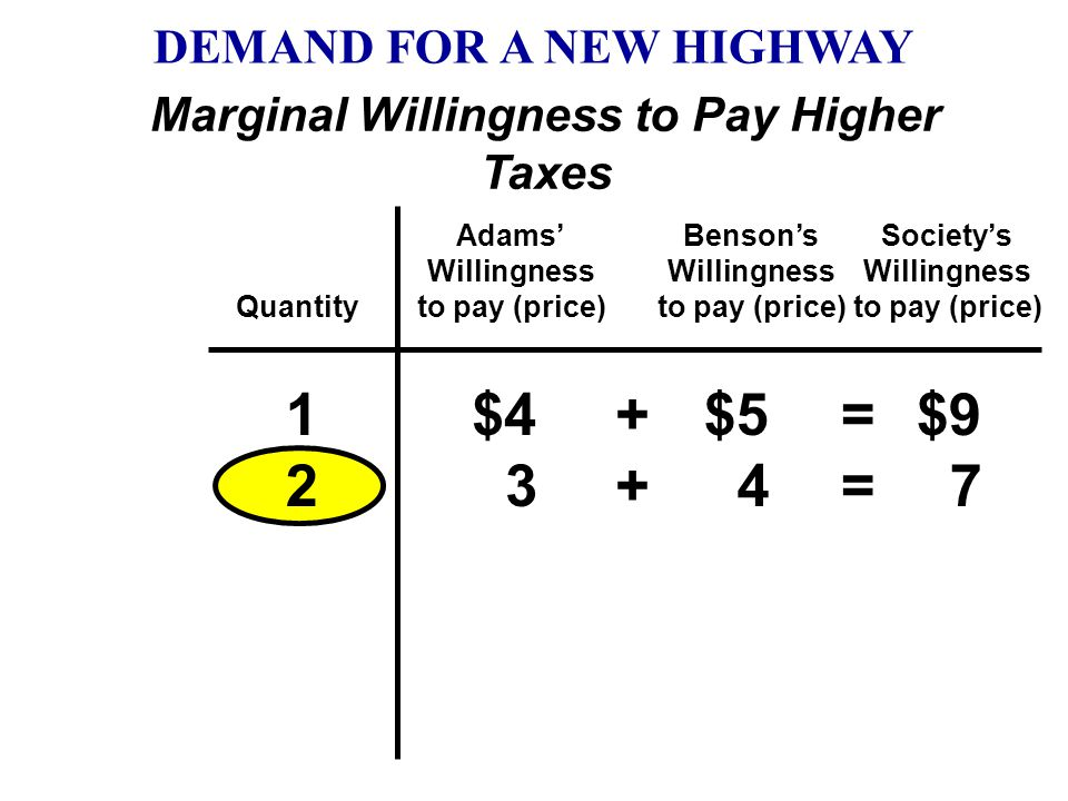 Marginal Willingness to Pay Higher Taxes Quantity Adams' Willingness to pay (price) Benson's Willingness to pay (price) Society's Willingness to pay (