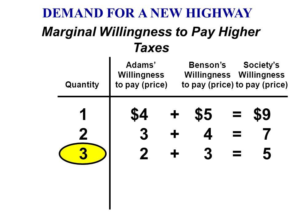 Quantity Adams' Willingness to pay (price) Benson's Willingness to pay (price) 1212 $4 3 $5 4 $9 7 ++++ ==== Society's Willingness to pay (price) DEMA