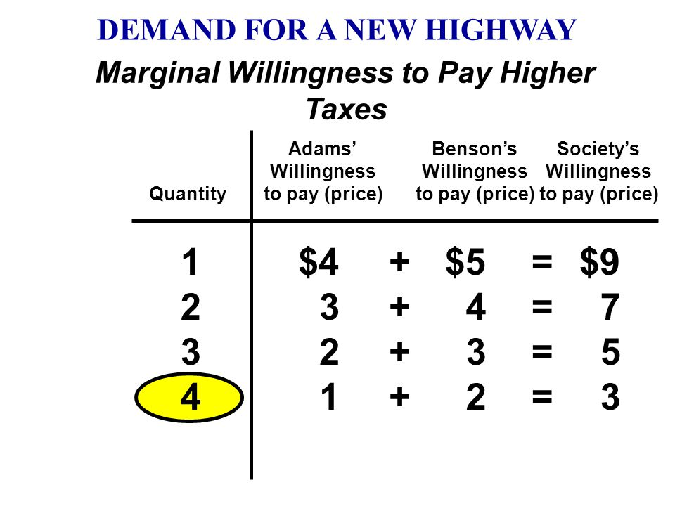 Quantity Adams' Willingness to pay (price) Benson's Willingness to pay (price) 123123 $4 3 2 $5 4 3 $9 7 5 ++++++ ====== Society's Willingness to pay