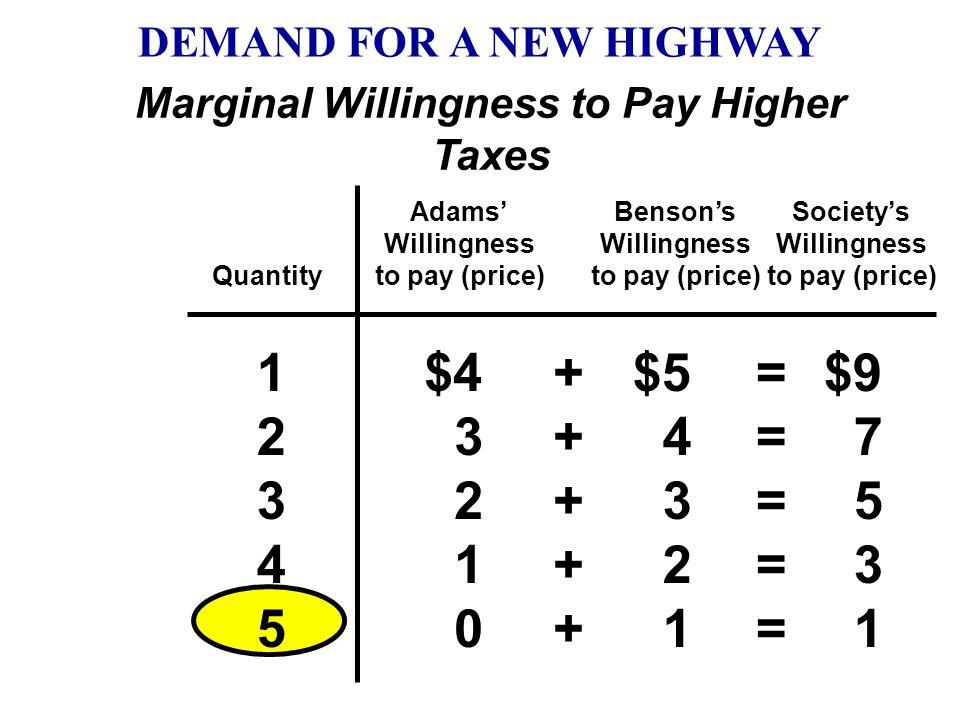 Quantity Adams' Willingness to pay (price) Benson's Willingness to pay (price) 12341234 $4 3 2 1 $5 4 3 2 $9 7 5 3 ++++++++ ======== Society's Willing
