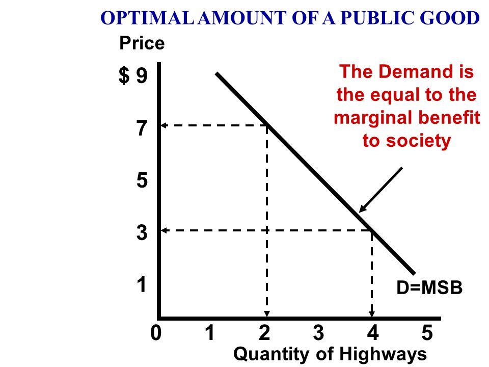 Quantity Adams' Willingness to pay (price) Benson's Willingness to pay (price) 1234512345 $4 3 2 1 0 $5 4 3 2 1 $9 7 5 3 1 ++++++++++ ========== Socie