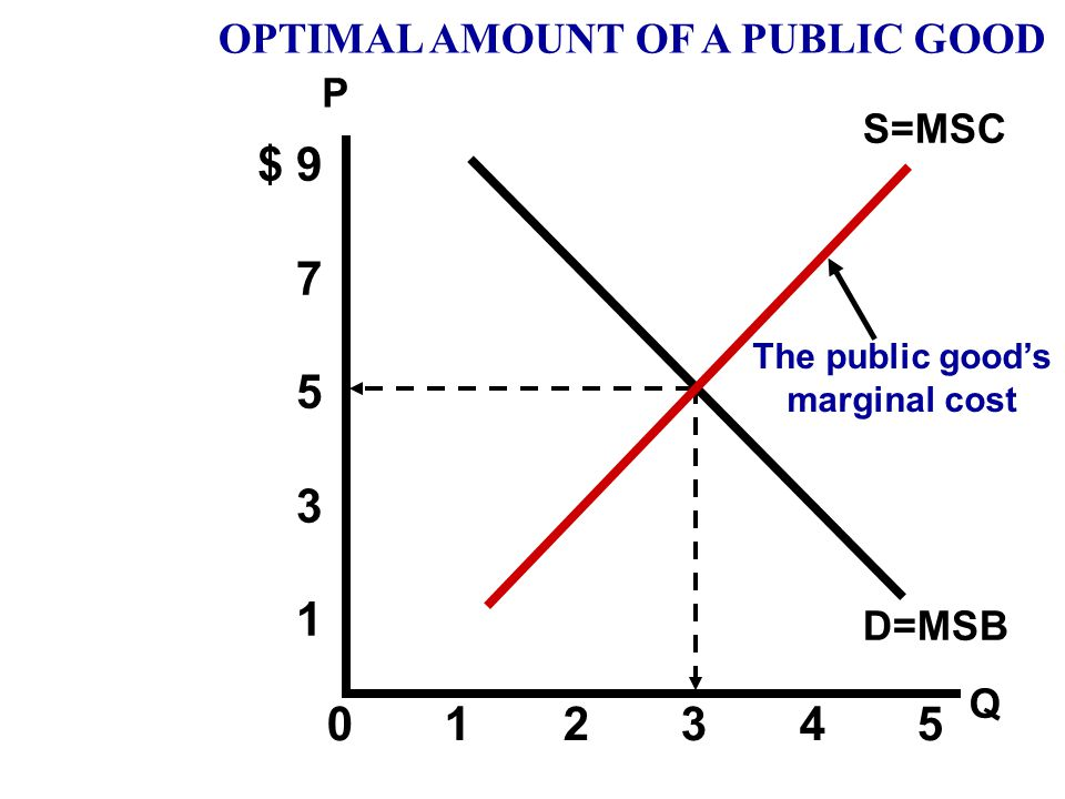 Price Quantity of Highways $ 9 7 5 3 1 0 1 2 3 4 5 D=MSB OPTIMAL AMOUNT OF A PUBLIC GOOD The Demand is the equal to the marginal benefit to society