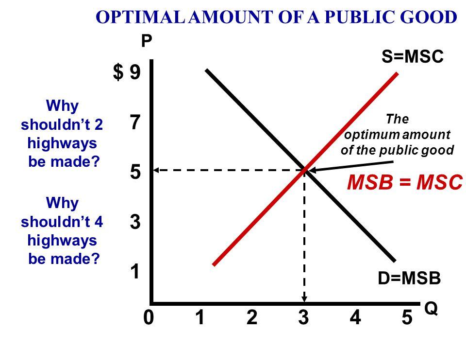 P Q $ 9 7 5 3 1 0 1 2 3 4 5 The public good's marginal cost S=MSC OPTIMAL AMOUNT OF A PUBLIC GOOD D=MSB