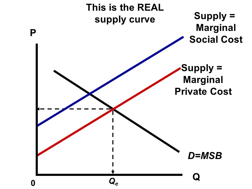 P Q 0 Spillover costs QeQe What will the MC look like when EXTERNAL cost are factor in? Supply = Marginal Private Cost D=MSB