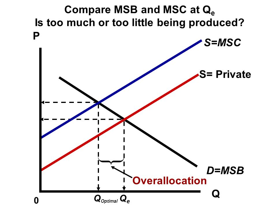 P Q 0 QeQe Supply = Marginal Private Cost Supply = Marginal Social Cost This is the REAL supply curve D=MSB
