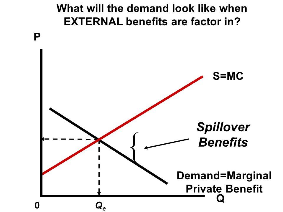 P Q 0 QeQe S=MC Demand=Marginal Private Benefit The marginal benefit doesn't include the benefits to society.
