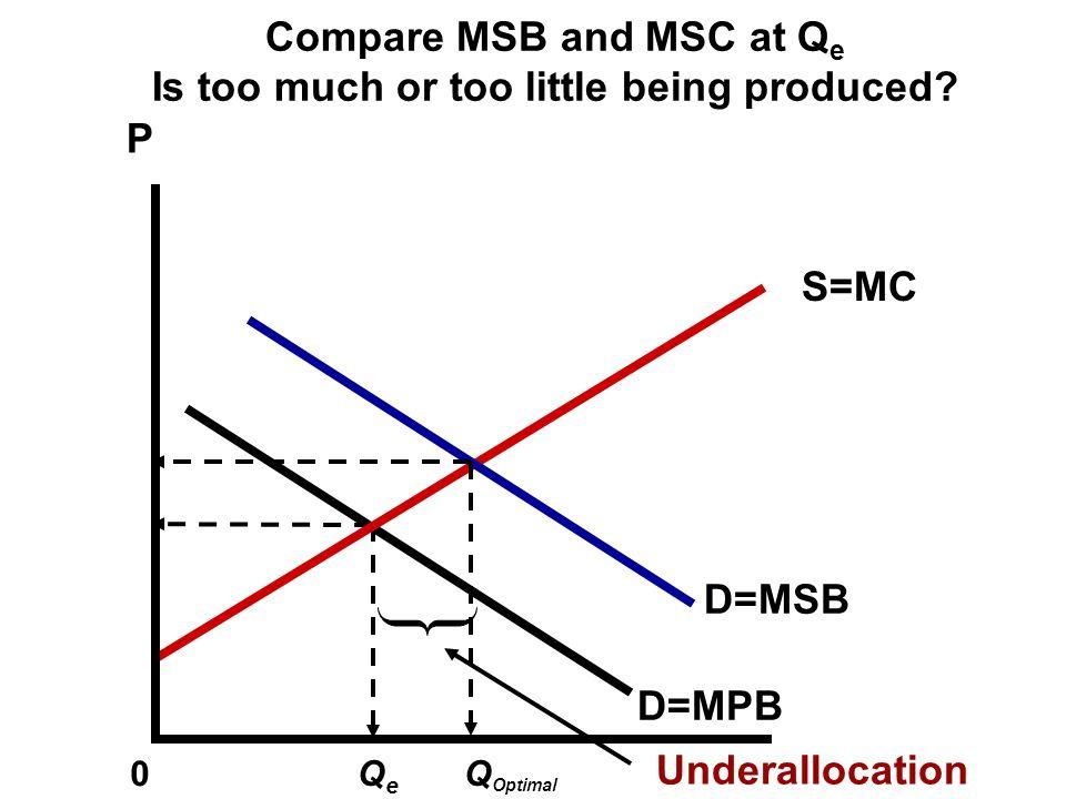 P Q 0 QeQe This is the REAL demand curve Demand=Marginal Private Benefit S=MC Demand=Marginal Social Benefit