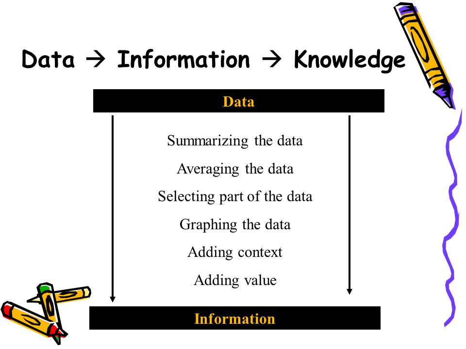 Data  Information  Knowledge Information Knowledge How is the info tied to outcomes.
