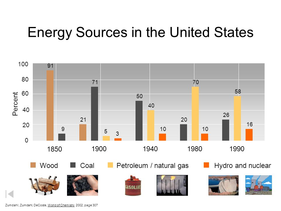 Energy Sources in the United States Zumdahl, Zumdahl, DeCoste, World of Chemistry  2002, page 307 WoodCoalPetroleum / natural gasHydro and nuclear 18