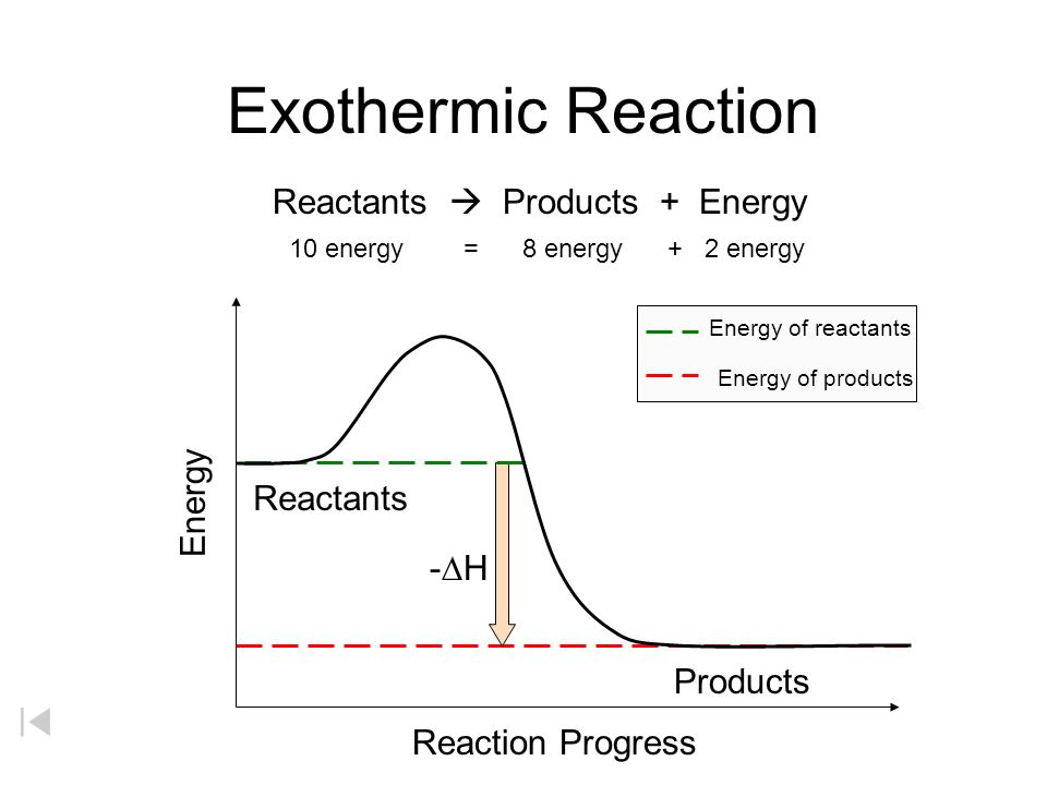 Exothermic Reaction Reactants  Products + Energy 10 energy = 8 energy + 2 energy Reactants Products -H-H Energy Energy of reactants Energy of produ