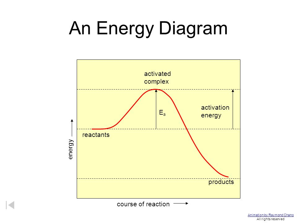 An Energy Diagram activated complex activation energy EaEa reactants products course of reaction energy Animation by Raymond Chang All rights reserved