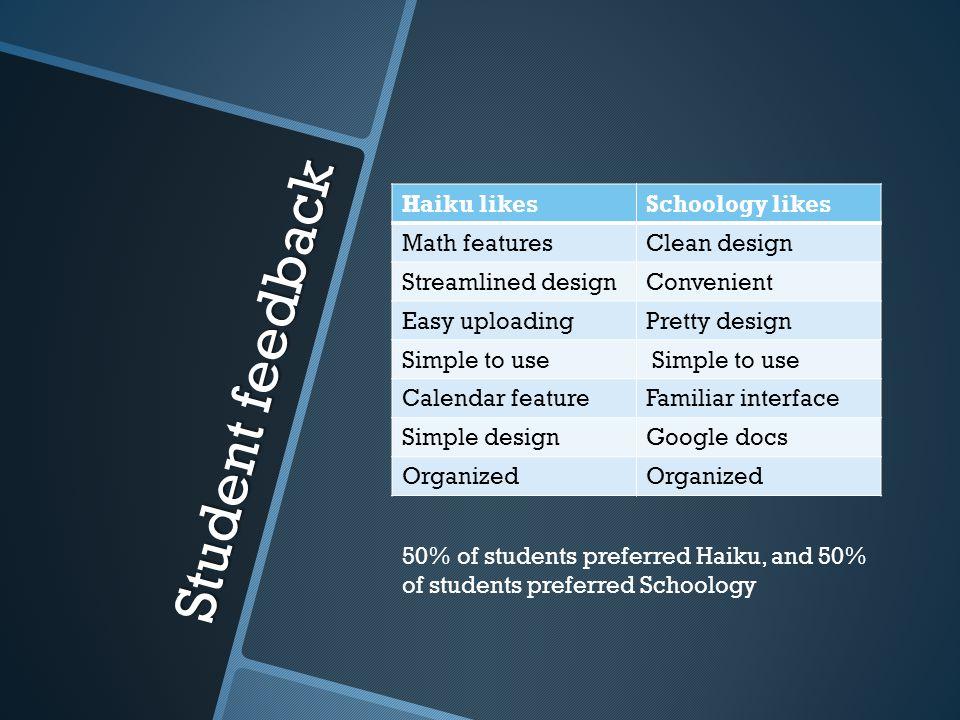 Student feedback Haiku likesSchoology likes Math featuresClean design Streamlined designConvenient Easy uploadingPretty design Simple to use Calendar featureFamiliar interface Simple designGoogle docs Organized 50% of students preferred Haiku, and 50% of students preferred Schoology