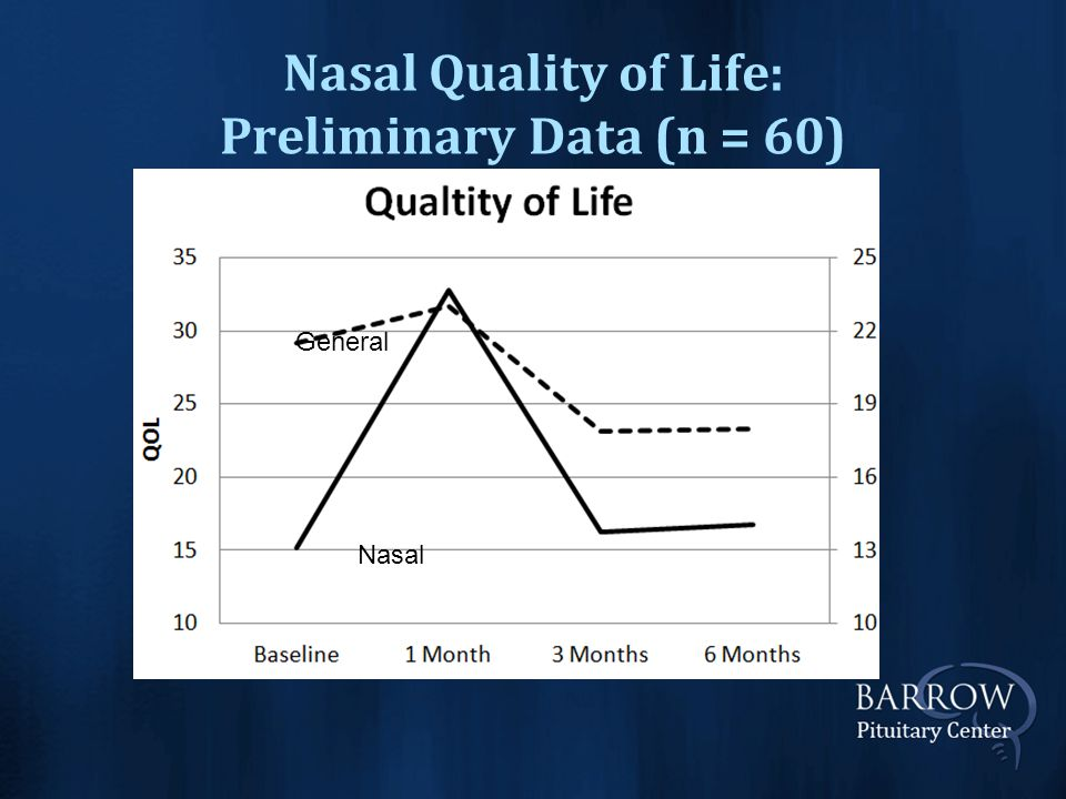 Nasal Quality of Life: Preliminary Data (n = 60) Nasal General