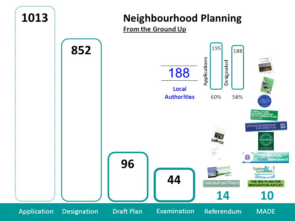 58% ApplicationDesignationDraft Plan Examination ReferendumMADE Neighbourhood Planning From the Ground Up Local Authorities ApplicationsDesignated 60% 188