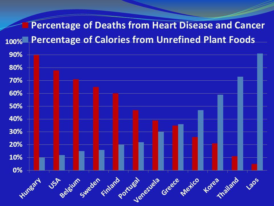 Chronic Disease Inflammation Gone awry