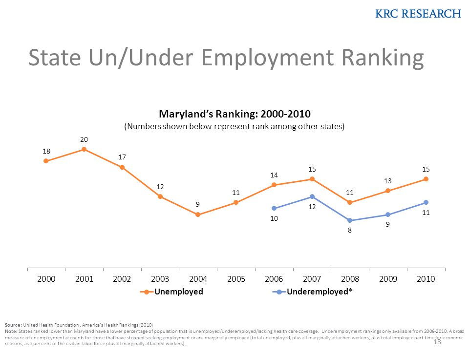 State Un/Under Employment Ranking Source: United Health Foundation, America's Health Rankings (2010) Note: States ranked lower than Maryland have a lower percentage of population that is unemployed/underemployed/lacking health care coverage.