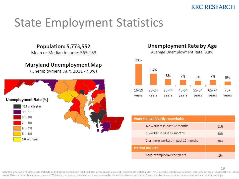 State Employment Statistics Population: 5,773,552 Mean or Median Income: $65,183 Maryland Unemployment Map (Unemployment: Aug.