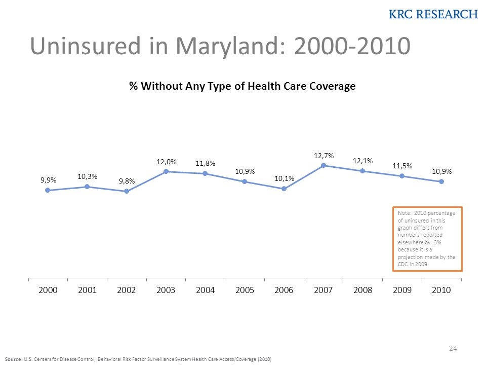 Uninsured in Maryland: 2000-2010 Source: U.S.