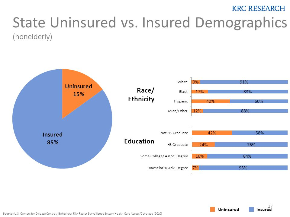State Uninsured vs.