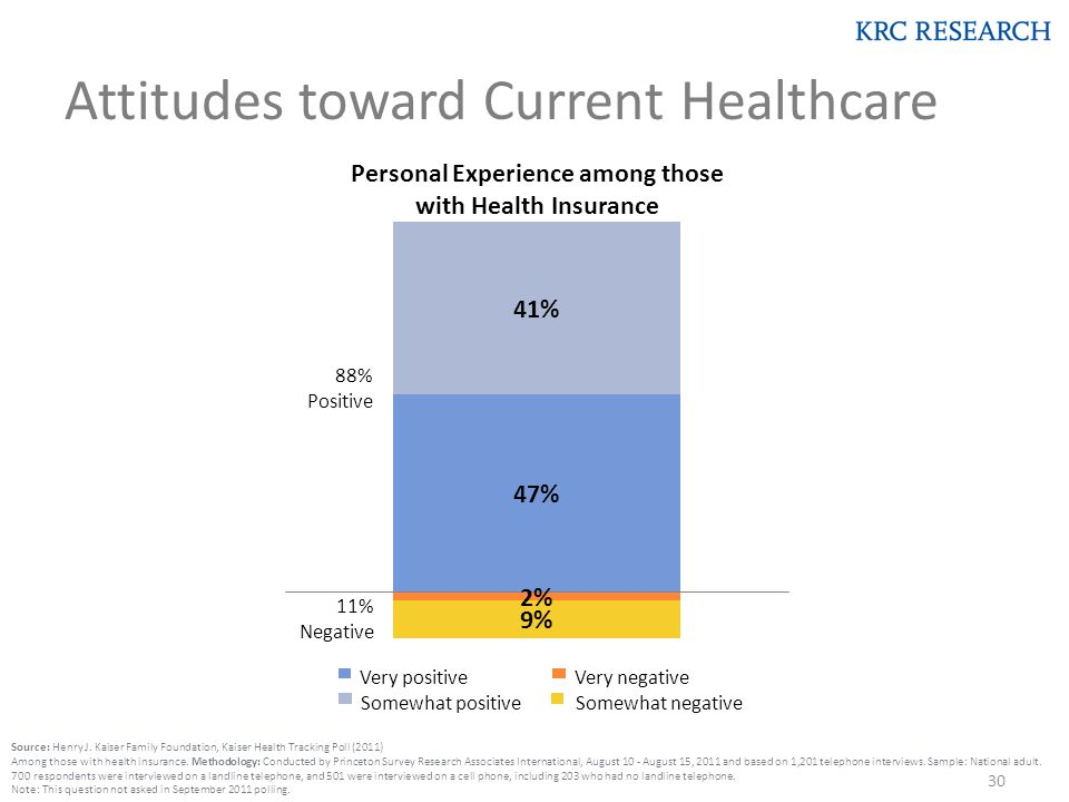 Attitudes toward Current Healthcare Personal Experience among those with Health Insurance 88% Positive 11% Negative Very positive Somewhat positiveSomewhat negative Very negative Source: Henry J.