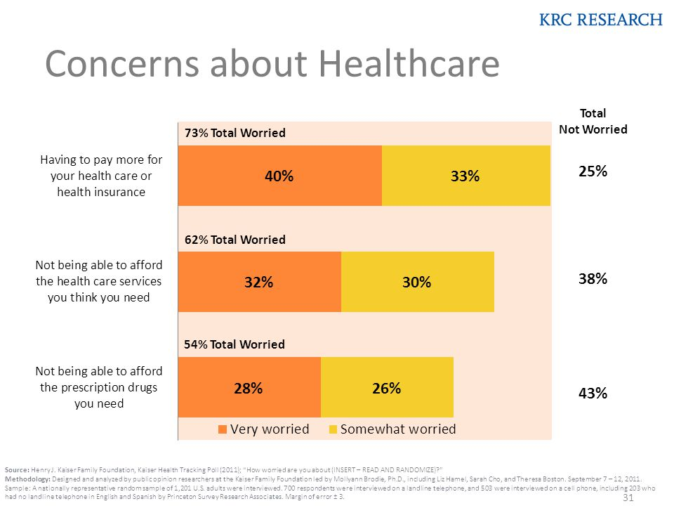 """Source: Henry J. Kaiser Family Foundation, Kaiser Health Tracking Poll (2011); """"How worried are you about (INSERT – READ AND RANDOMIZE)?"""" Methodology:"""