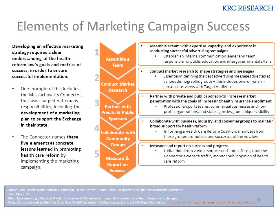 Elements of Marketing Campaign Success Source: The Robert Wood Johnson Foundation, Health Reform Toolkit Series: Resources From the Massachusetts Experience Date: May 2011 Title: : Implementing a Successful Public Education & Marketing Campaign to Promote State Health Insurance Exchanges Notes: Also sponsored by the Blue Cross Blue Shield Foundation of Massachusetts and the MA Health Connector; http://www.rwjf.org/files/research/covmarketingtoolkit2.pdfhttp://www.rwjf.org/files/research/covmarketingtoolkit2.pdf 38 Developing an effective marketing strategy requires a clear understanding of the health reform law's goals and metrics of success, in order to ensure successful implementation.