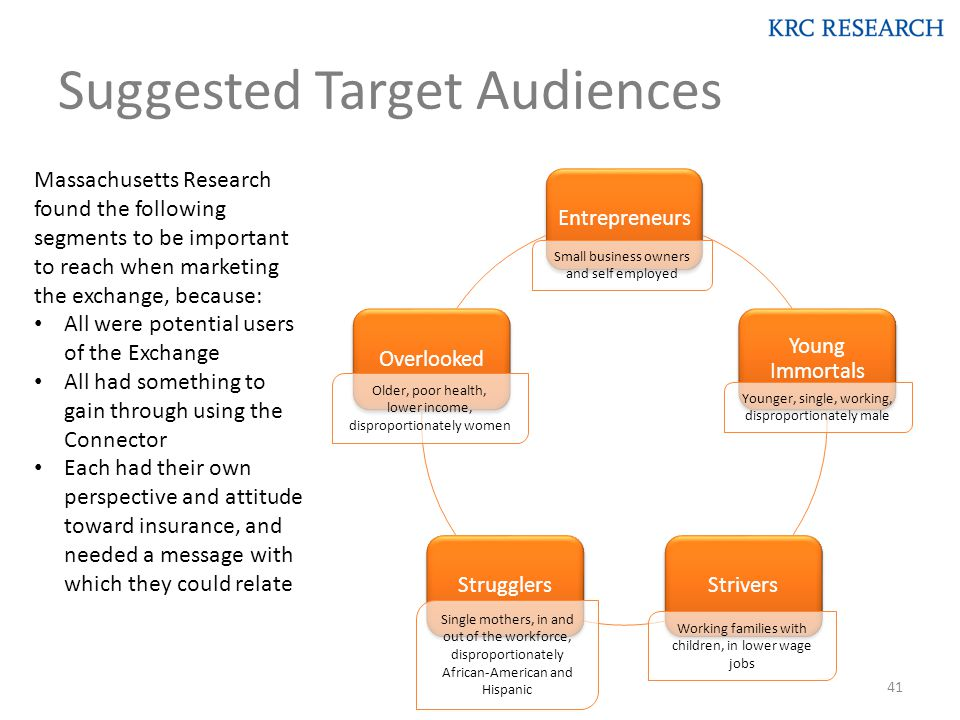 Suggested Target Audiences Massachusetts Research found the following segments to be important to reach when marketing the exchange, because: All were potential users of the Exchange All had something to gain through using the Connector Each had their own perspective and attitude toward insurance, and needed a message with which they could relate Younger, single, working, disproportionately male Working families with children, in lower wage jobs Single mothers, in and out of the workforce, disproportionately African-American and Hispanic Older, poor health, lower income, disproportionately women Small business owners and self employed 41