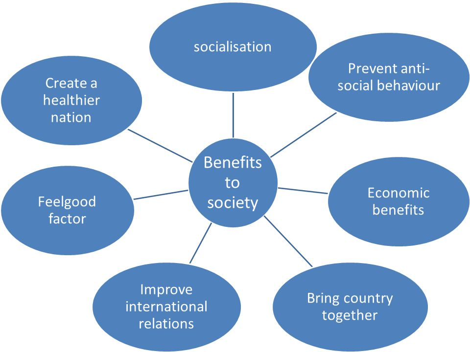 Benefits to society socialisation Prevent anti- social behaviour Economic benefits Bring country together Improve international relations Feelgood factor Create a healthier nation