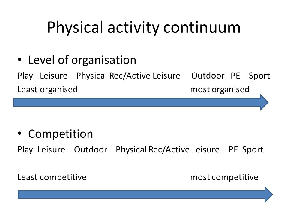 Physical activity continuum Level of organisation Play Leisure Physical Rec/Active Leisure Outdoor PE Sport Least organisedmost organised Competition Play Leisure Outdoor Physical Rec/Active Leisure PE Sport Least competitivemost competitive