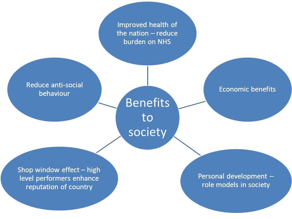 Benefits to society Improved health of the nation – reduce burden on NHS Economic benefits Personal development – role models in society Shop window effect – high level performers enhance reputation of country Reduce anti-social behaviour