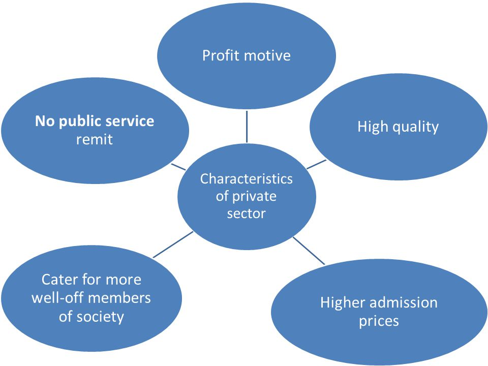 Characteristics of private sector Profit motiveHigh quality Higher admission prices Cater for more well-off members of society No public service remit