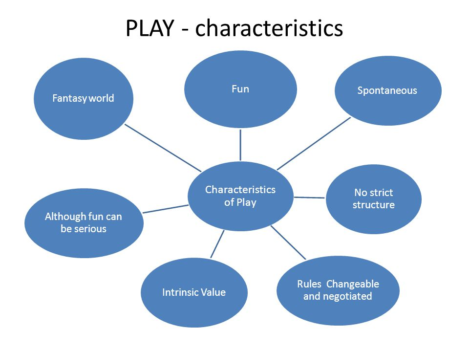 PLAY - characteristics Characteristics of Play Fun Spontaneous No strict structure Rules Changeable and negotiated Intrinsic Value Although fun can be serious Fantasy world