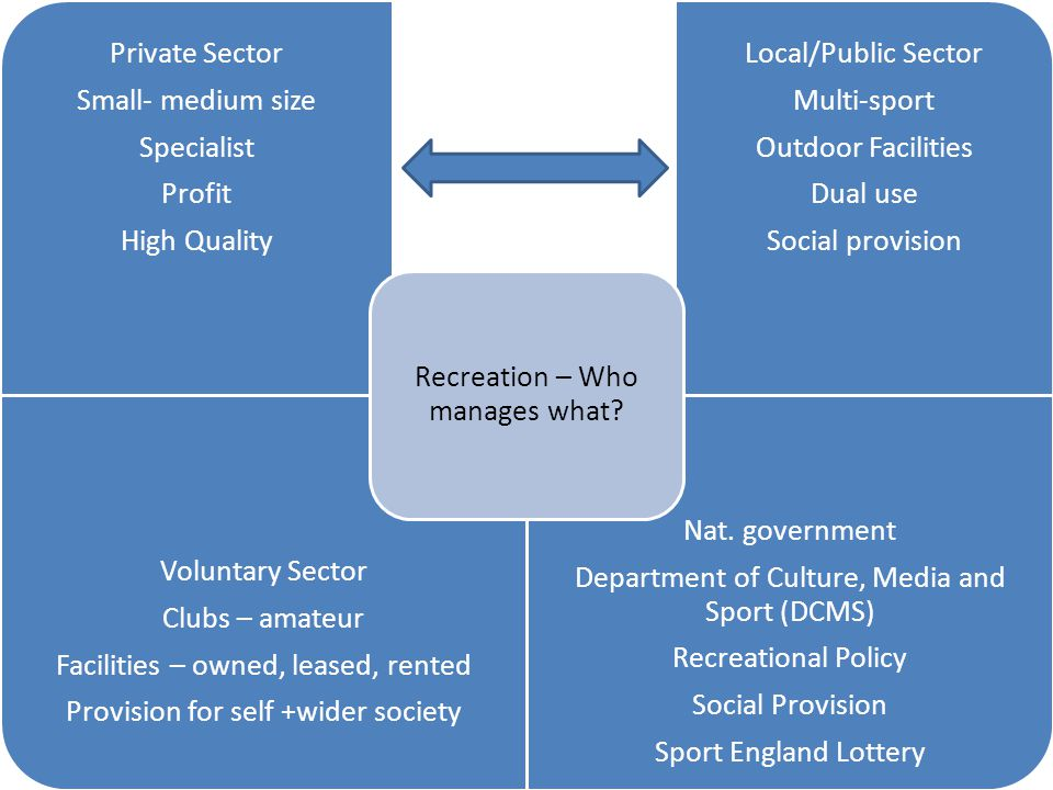 Private Sector Small- medium size Specialist Profit High Quality Local/Public Sector Multi-sport Outdoor Facilities Dual use Social provision Voluntary Sector Clubs – amateur Facilities – owned, leased, rented Provision for self +wider society Nat.