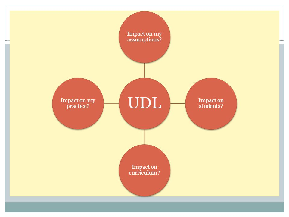 UDL Impact on my assumptions Impact on students Impact on curriculum Impact on my practice