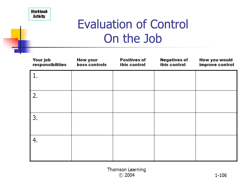 Thomson Learning © 20041-105 Three Organizational Control Strategies TYPE Bureaucratic Market Clan REQUIREMENTS Rules, standards, hierarchy, legitimat