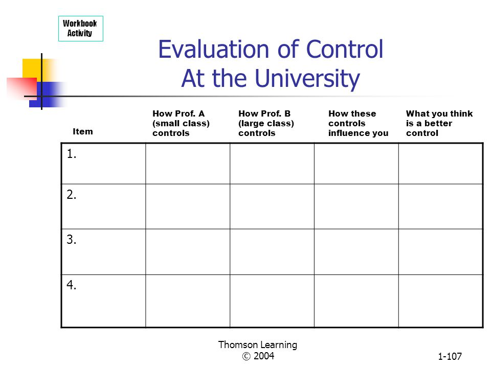 Thomson Learning © 20041-106 Evaluation of Control On the Job Workbook Activity 1. 2. 3. 4. Your job responsibilities How your boss controls Positives