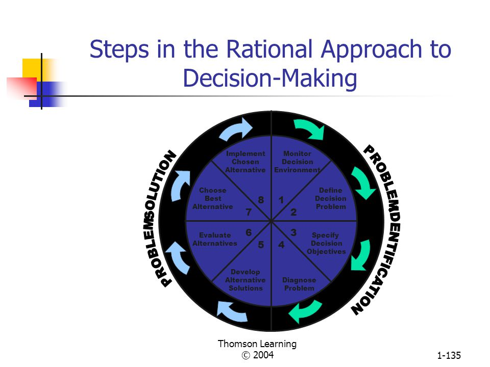 Thomson Learning © 20041-134 A New Decision-Making Process Required because no one person has enough info to make all major decisions No one person has enough time and credibility to convince many Relies less on hard data Guided by powerful coalition Permits trial and error approach